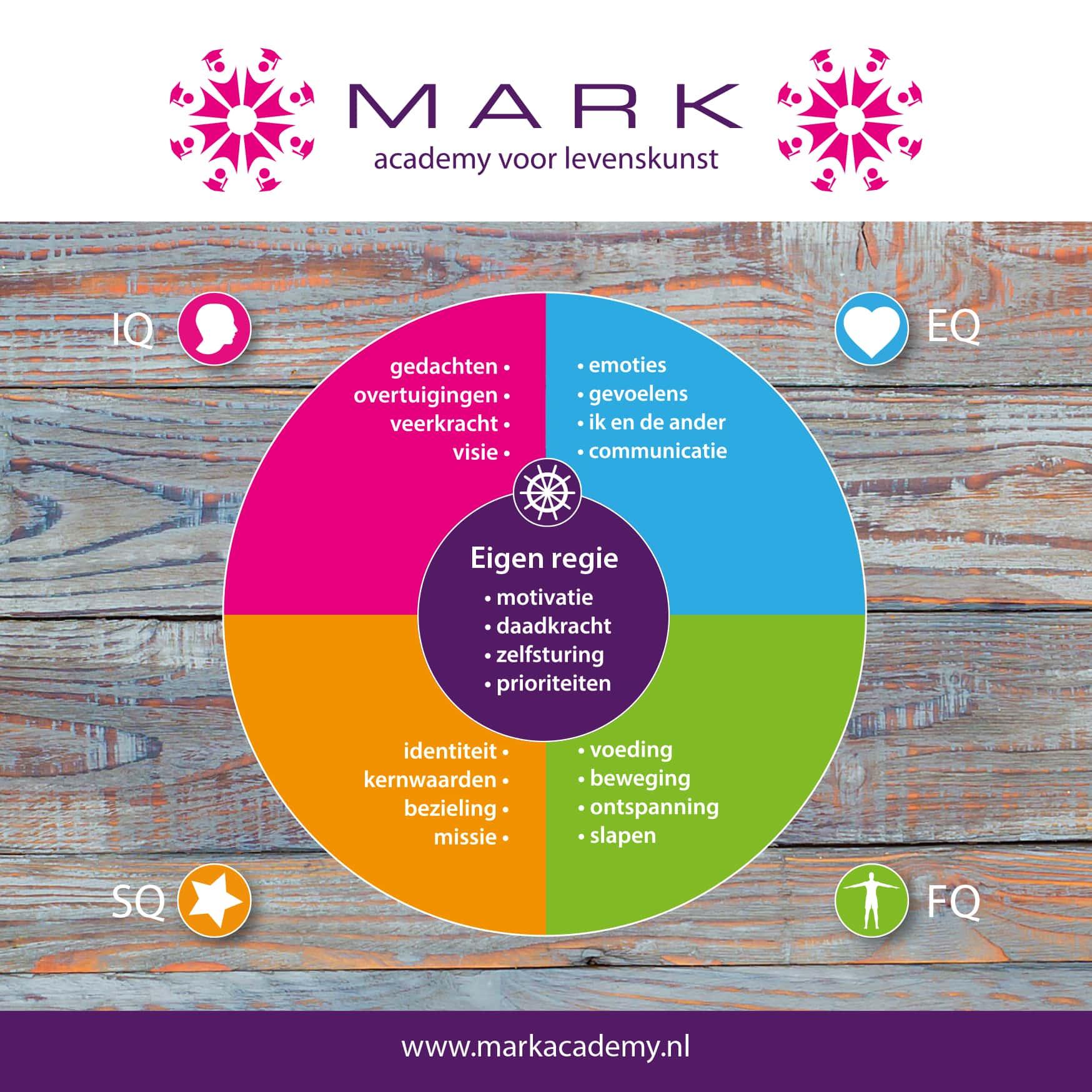 Integraal Mark Balansmodel
